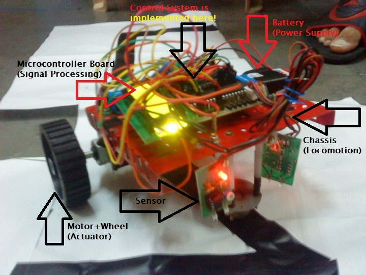 Basic Parts Of A Robot